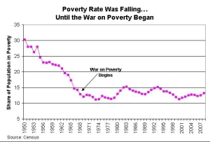 us poverty graph