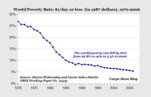world poverty since 1970